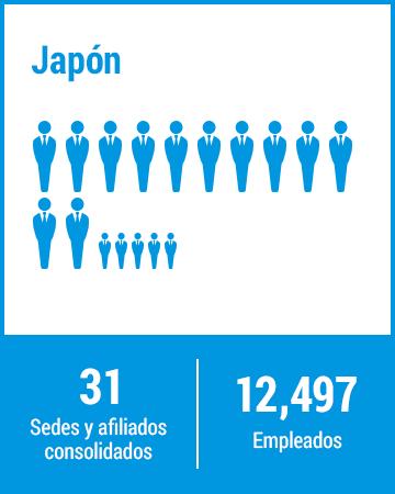 Japón 31 Sedes y Afiliados consolidados 12,497 Empleados