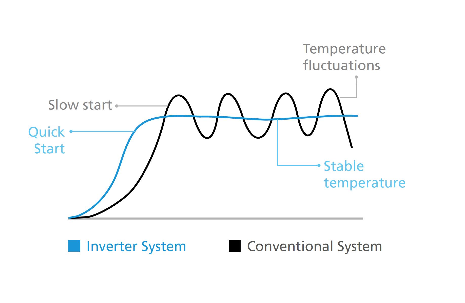 Inverter system