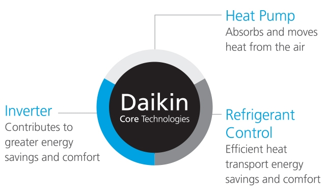 Daikin Latam | Air Conditioning & Heating Solutions