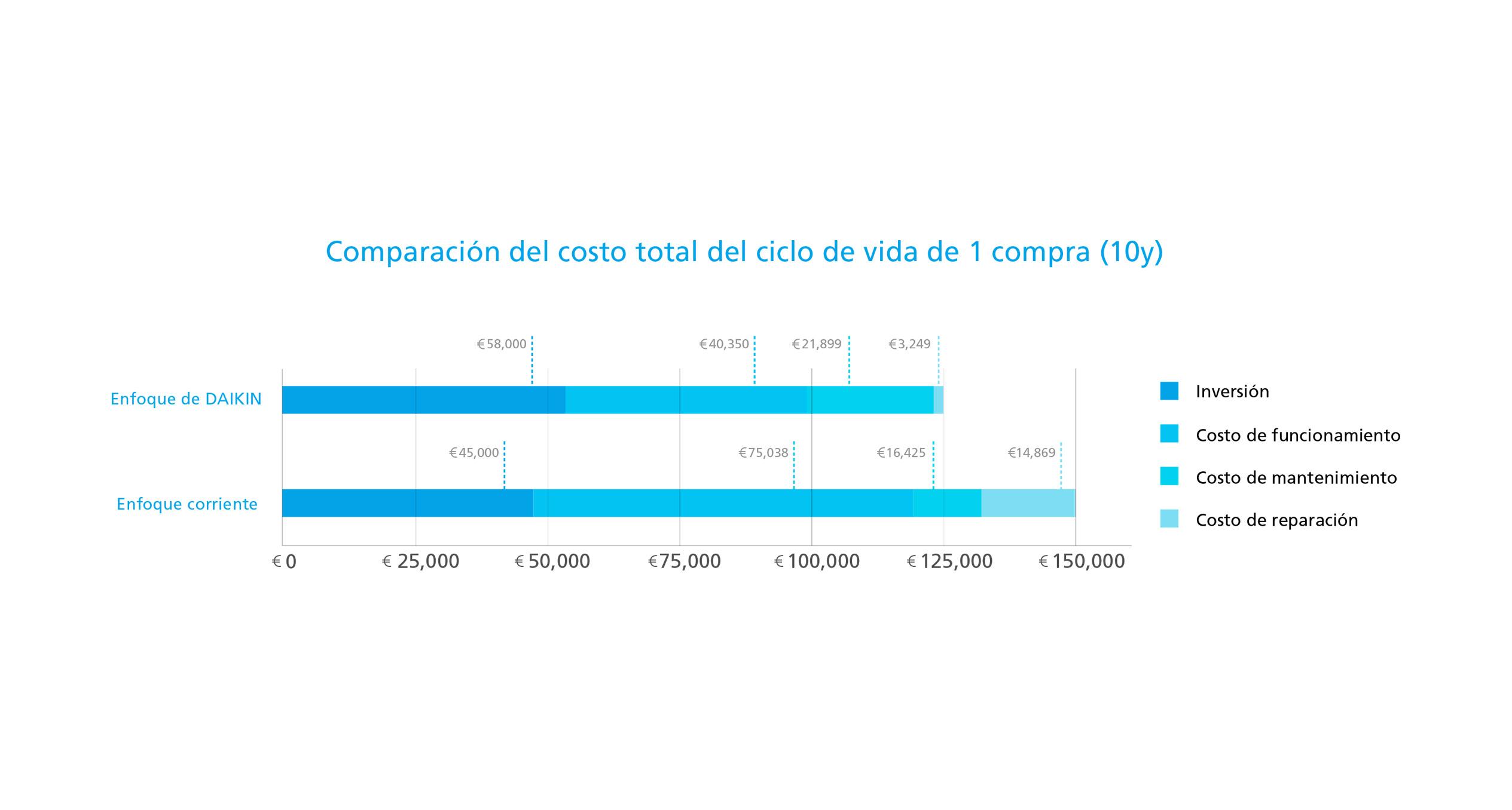 Comparación de costo