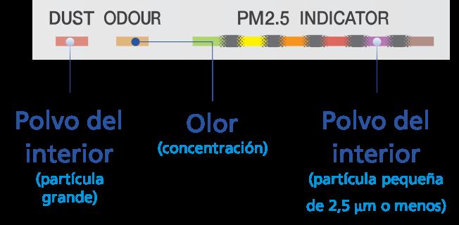 Sensor de partículas
