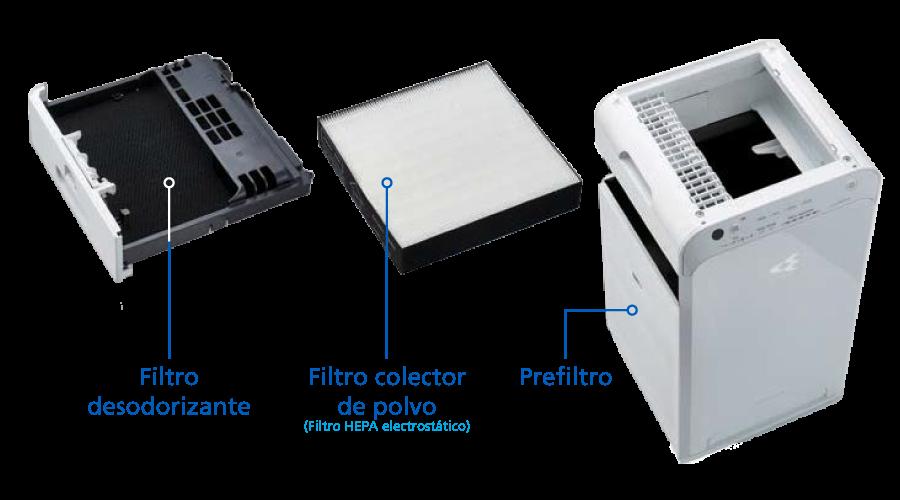Estructura nueva e innovadora que organiza los filtros verticalmente