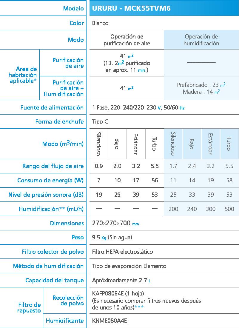 Especificaciones técnicas URURU