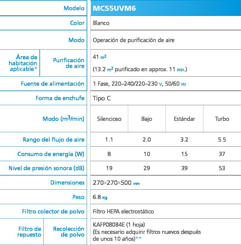 Especificaciones técnicas MC55UVM6
